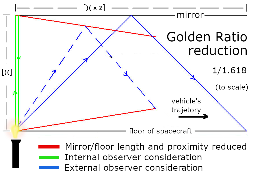 If the Universe is in collapse by a factor of the golden ratio, the light clock can be re-drwan to show that both, observation from within the moving vehicle and that of an outside observer, see the photon of light travel the same distance.