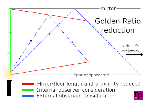 Diagram: Universal Contraction by a factor of The Golden Ratio