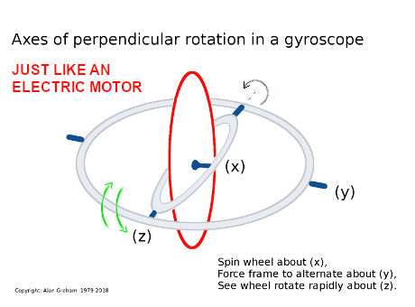A gyroscope designed to function like an electric motor.
