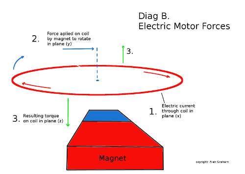 How an electric motor turns force through one plane into torque through the third. Similar to that mentioned above for gyroscopes.