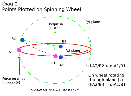 This diagram shows that a gyroscope is forced to rotated about its third axis and not fall down due to gravity.