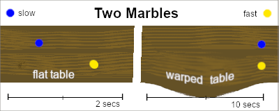 Diagram of two marbles rolling across a table at different speeds.