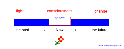 Block Diagram of time from the past to the future, with the concept of consciousness creating the present moment and space in between.